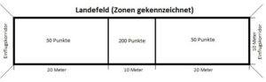 Landefeldskizze
